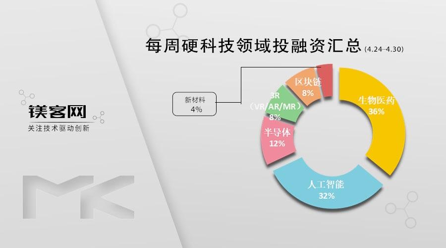 华为OPPO再布局!入股芯片厂商锐石创芯| 镁客网每周硬科技领域投融资汇总(4.24-4.30)