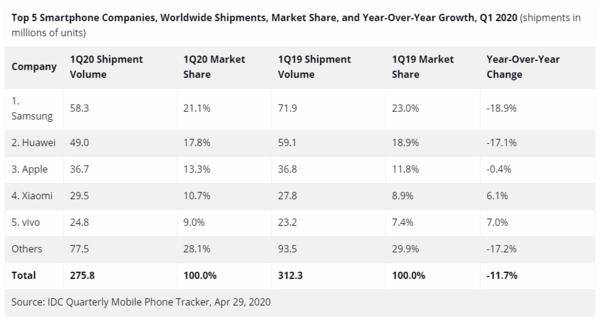 有人欢喜有人忧:海思跌出全球半导体营收Top 15,高通、联发科同比增长超50%   附活动报名链接