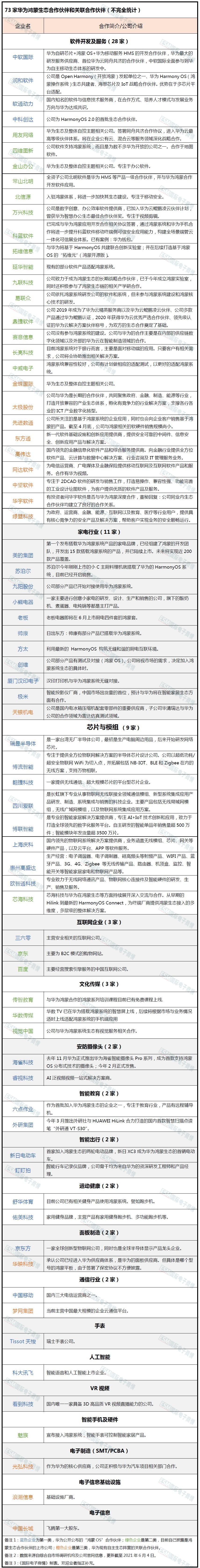 """华为鸿蒙0S""""朋友圈""""曝光:共73家,魅族成唯一手机厂商(附名单)"""