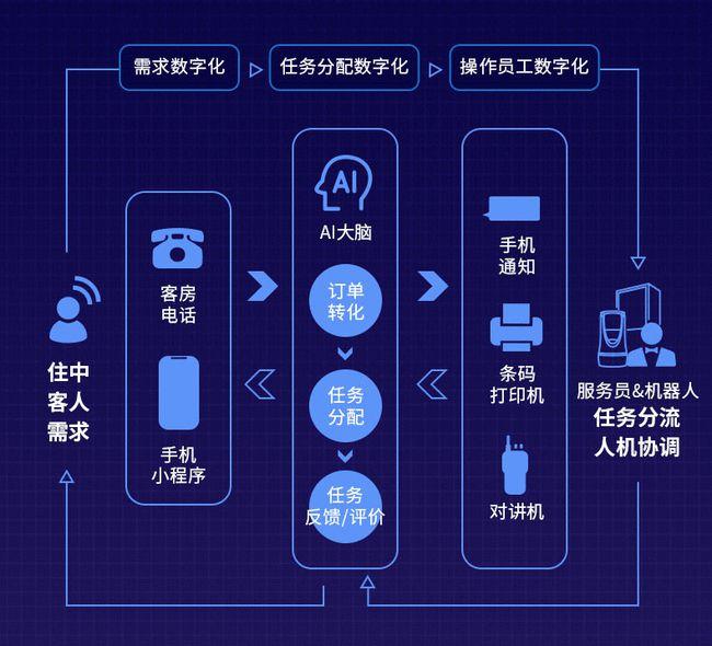 """云迹科技:用AI和数据""""赋能""""服务机器人""""破圈"""",助力智慧城市发展"""