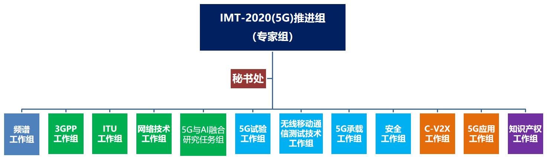 华为携手行业伙伴完成全球首个5G高低频CA测试