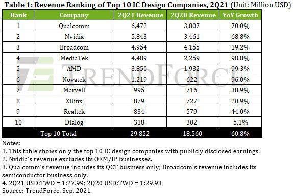 2020年Q2全球十大IC设计公司:AMD增长率第一,台湾公司表现突出