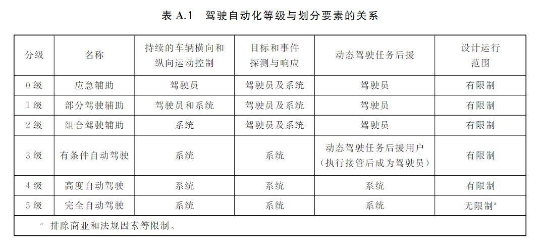 自动驾驶分级国家标准公布,明年3月起正式实施